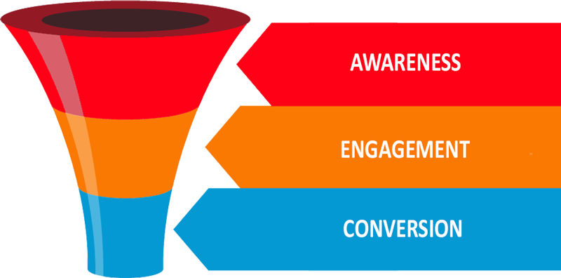 The FourD Marketing Funnel